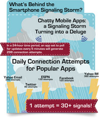 What's behind the Smartphone Signaling Storm?